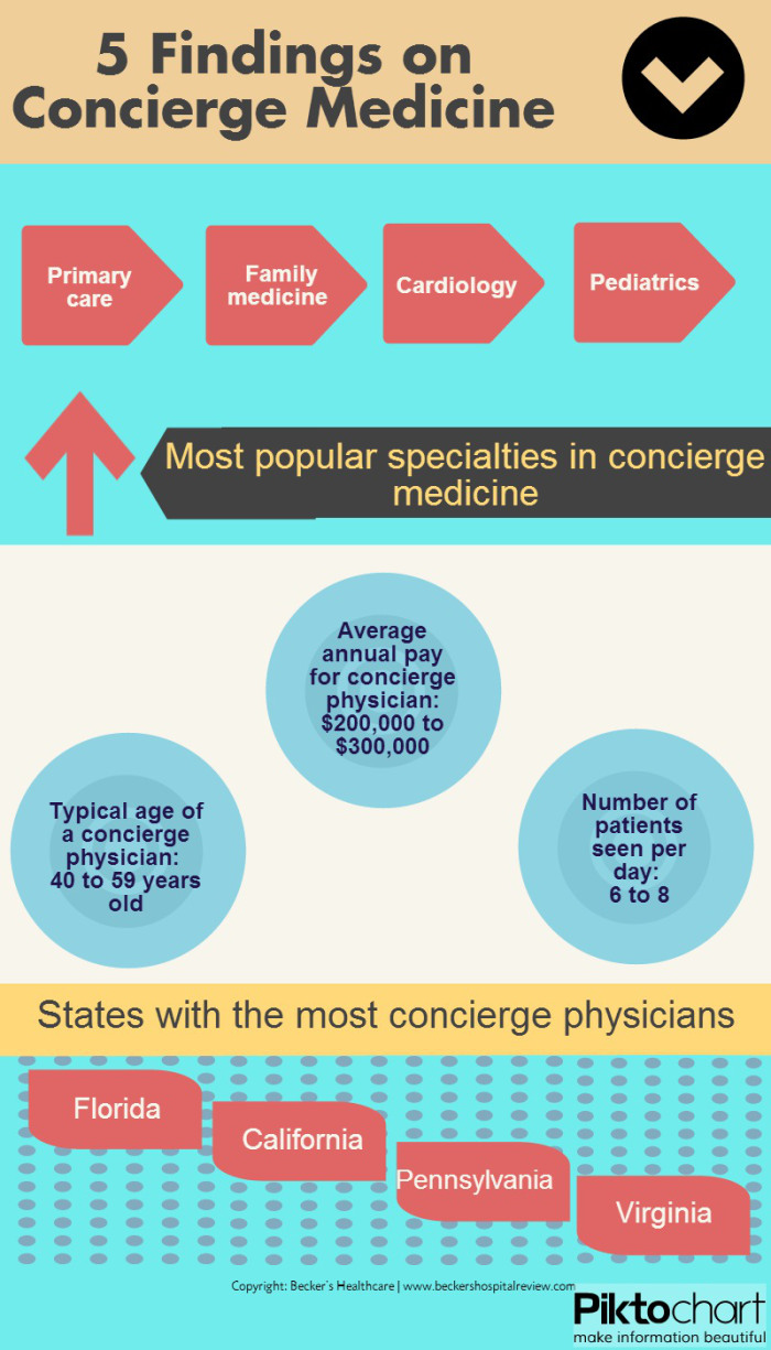 5 Findings for Concierge Medicine