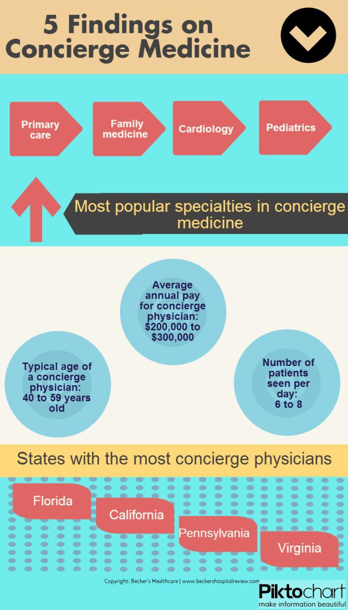5 Findings for Concierge Medicine